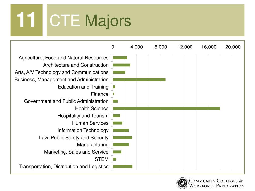 CTE Majors 0 4,000 8,000 12,000 16,000 20,000 A...