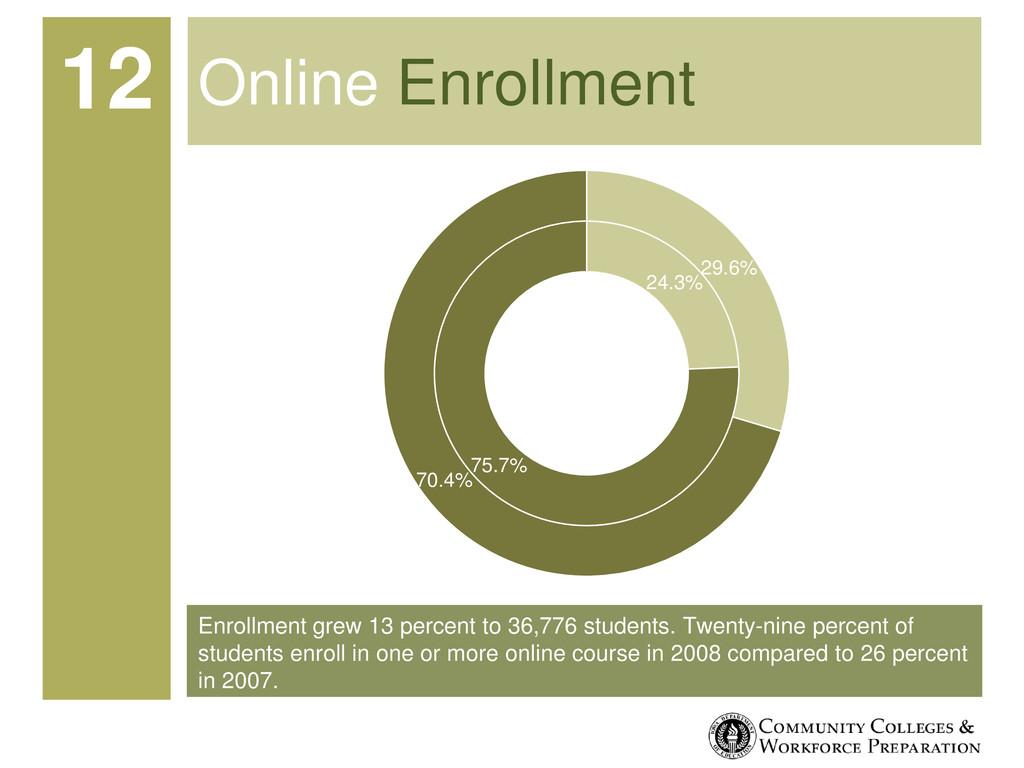 Enrollment grew 13 percent to 36,776 students. ...