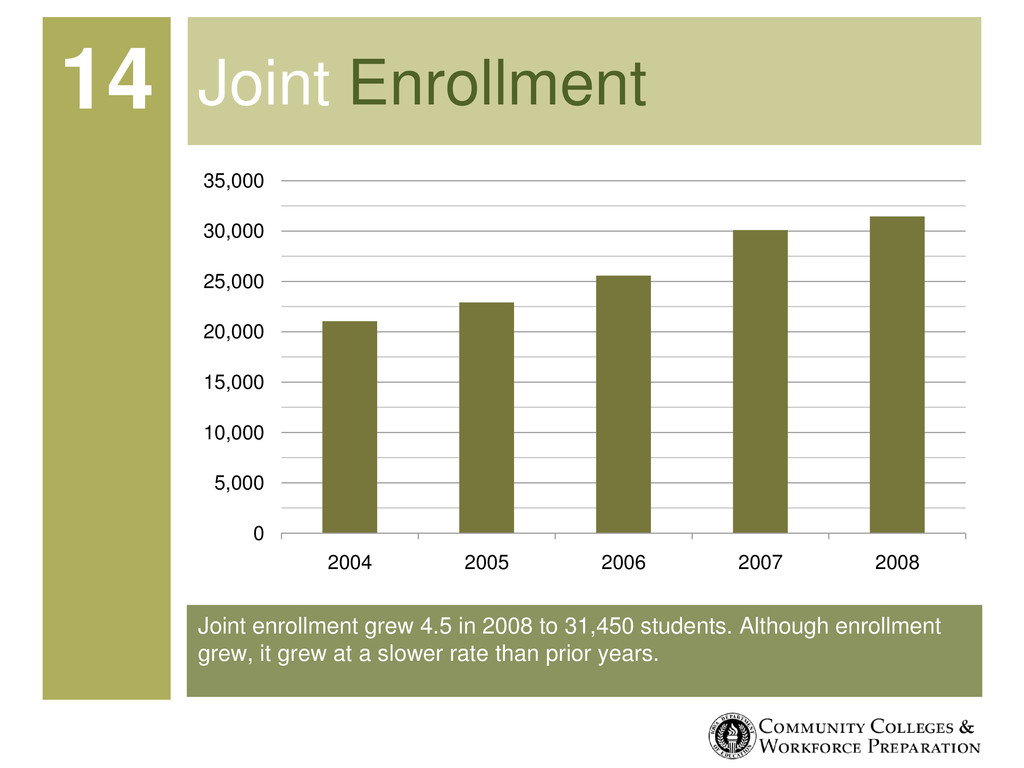 Joint enrollment grew 4.5 in 2008 to 31,450 stu...