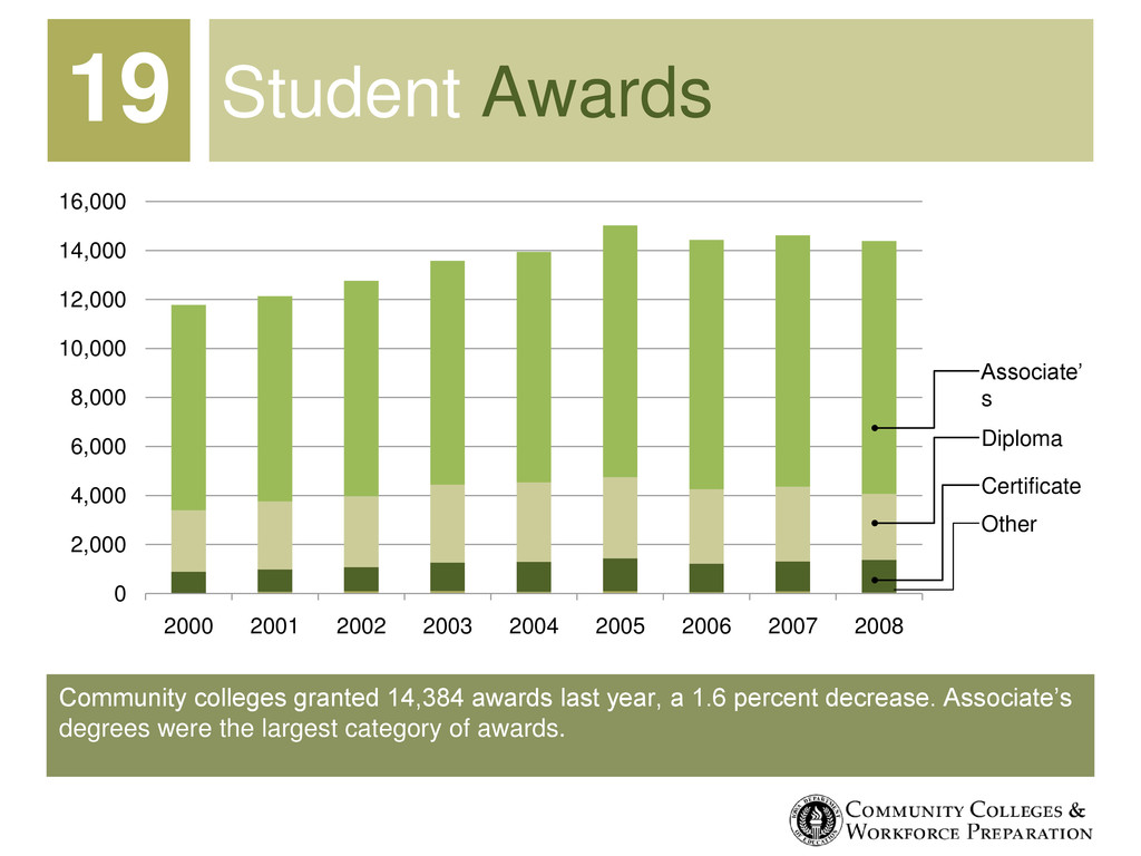 Community colleges granted 14,384 awards last y...
