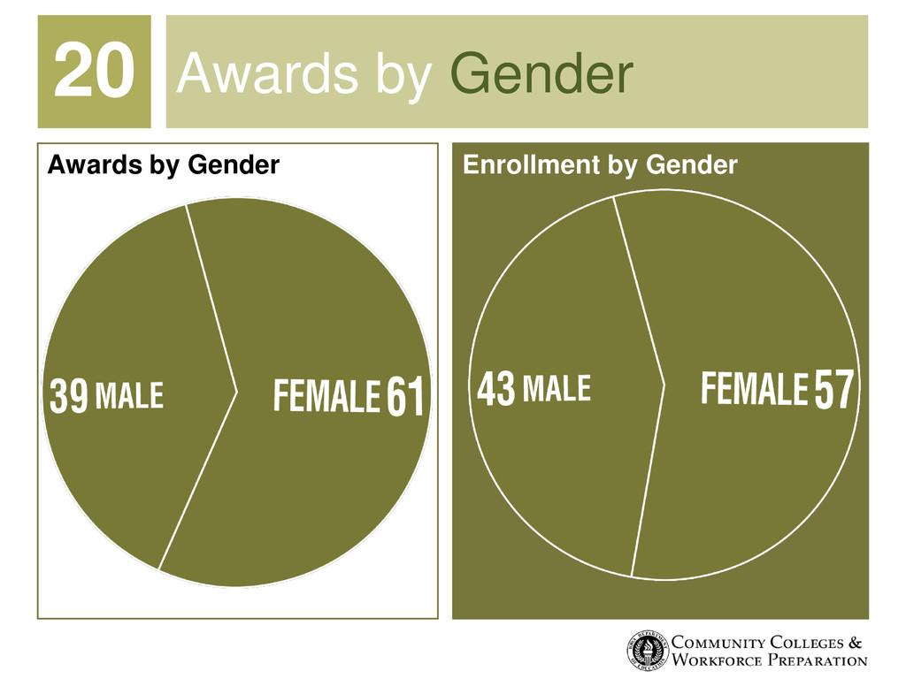 Awards by Gender Enrollment by Gender Awards by...