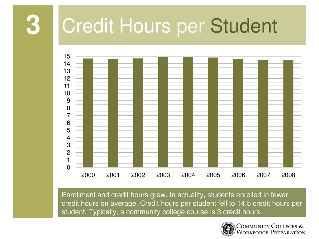 Enrollment and credit hours grew. In actuality,...