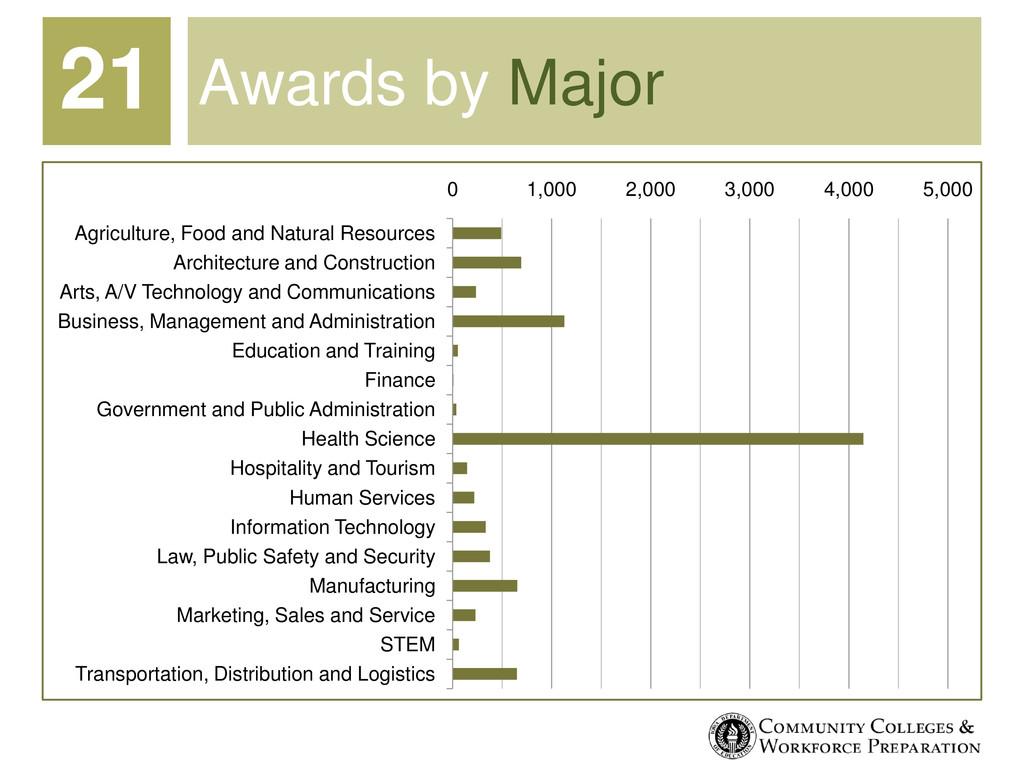 Awards by Major 0 1,000 2,000 3,000 4,000 5,000...