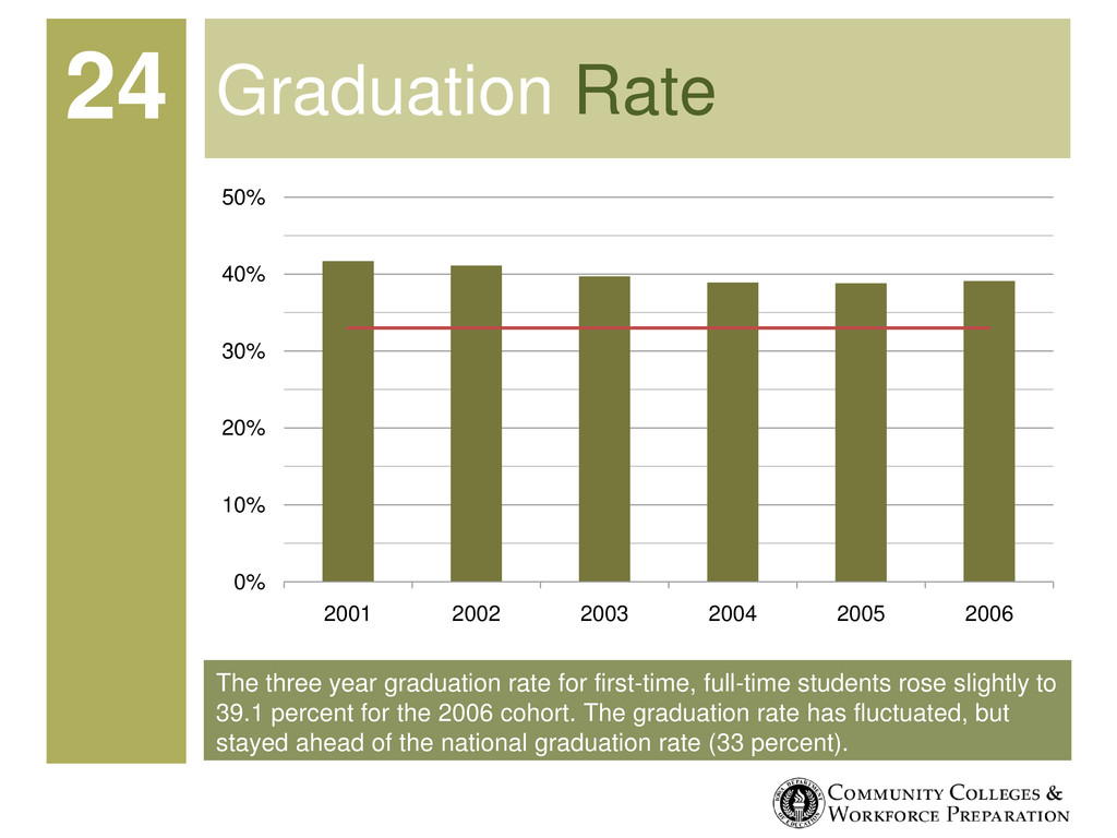 The three year graduation rate for first-time, ...