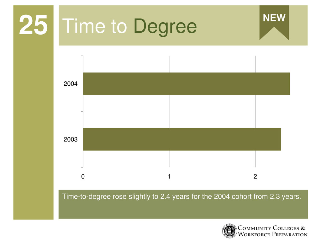 Time-to-degree rose slightly to 2.4 years for t...