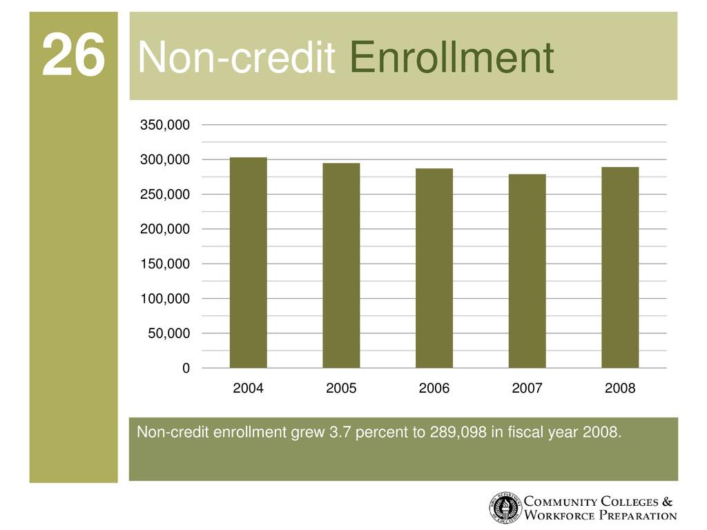 Non-credit enrollment grew 3.7 percent to 289,0...
