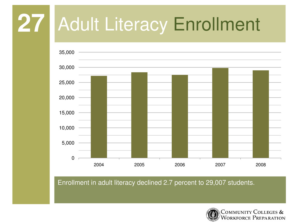 Enrollment in adult literacy declined 2.7 perce...