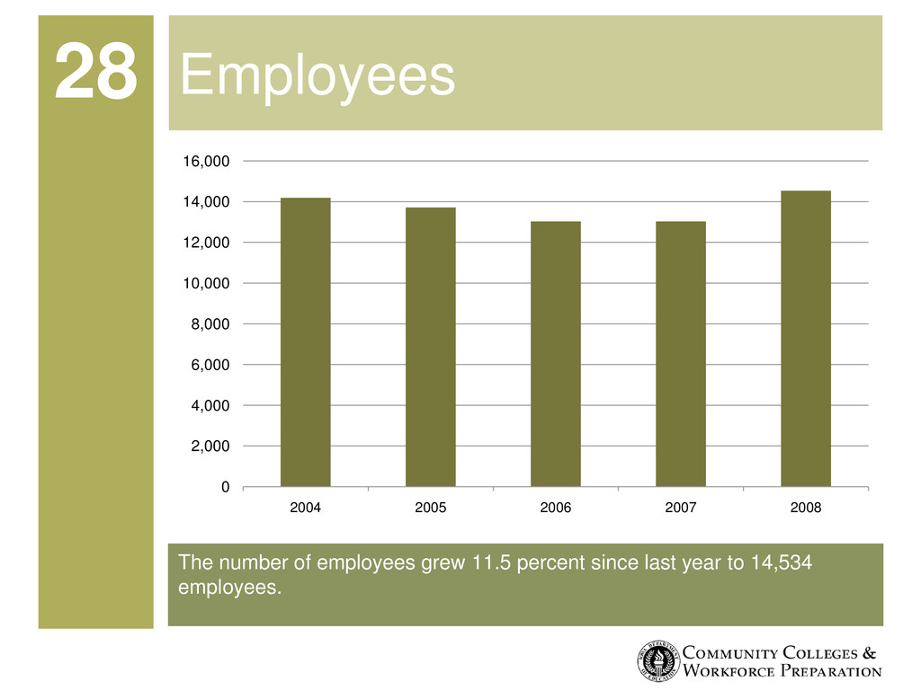 The number of employees grew 11.5 percent since...