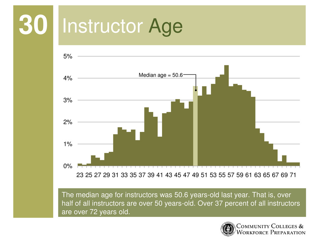 The median age for instructors was 50.6 years-o...