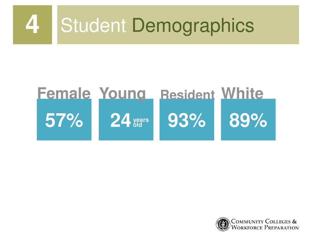 Student Demographics 57% Female 89% White 24old...
