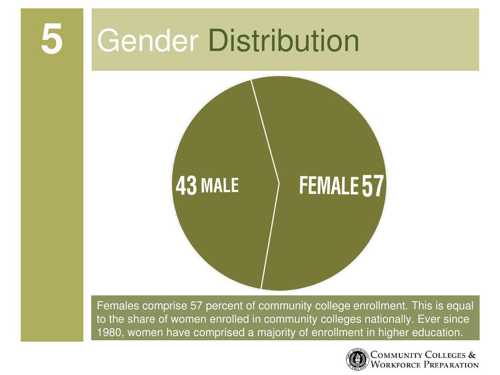Females comprise 57 percent of community colleg...