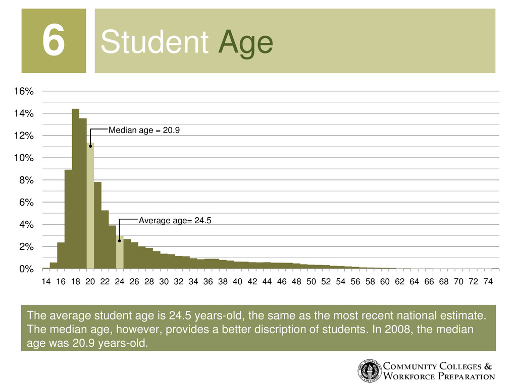 The average student age is 24.5 years-old, the ...