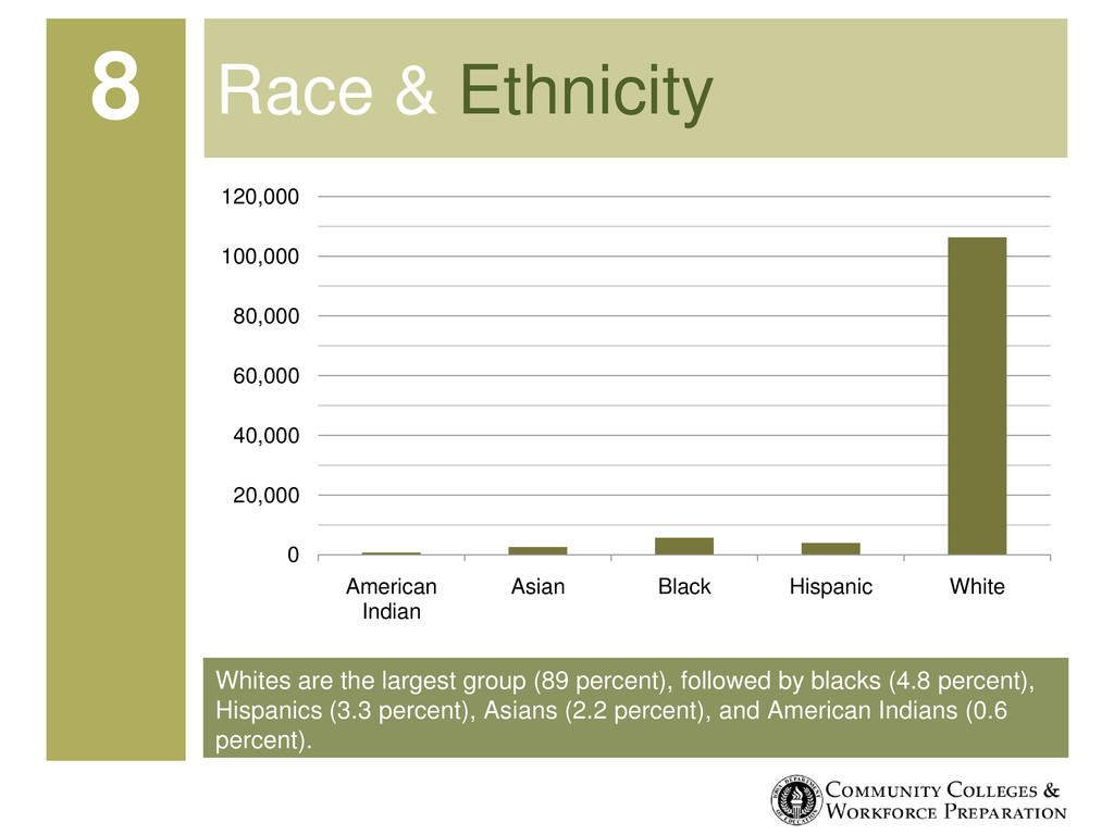 Whites are the largest group (89 percent), foll...