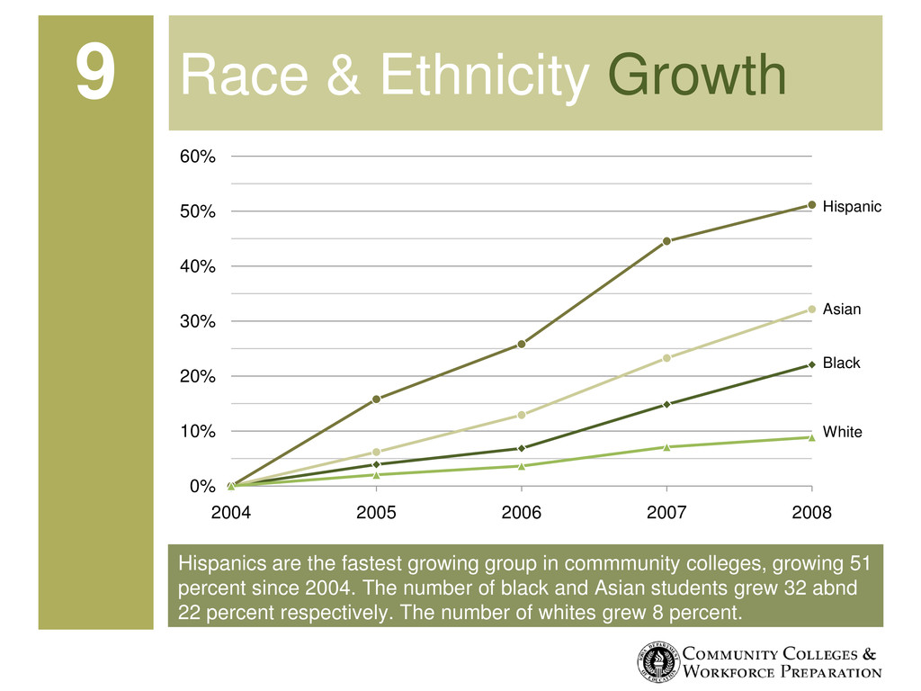 Hispanics are the fastest growing group in comm...