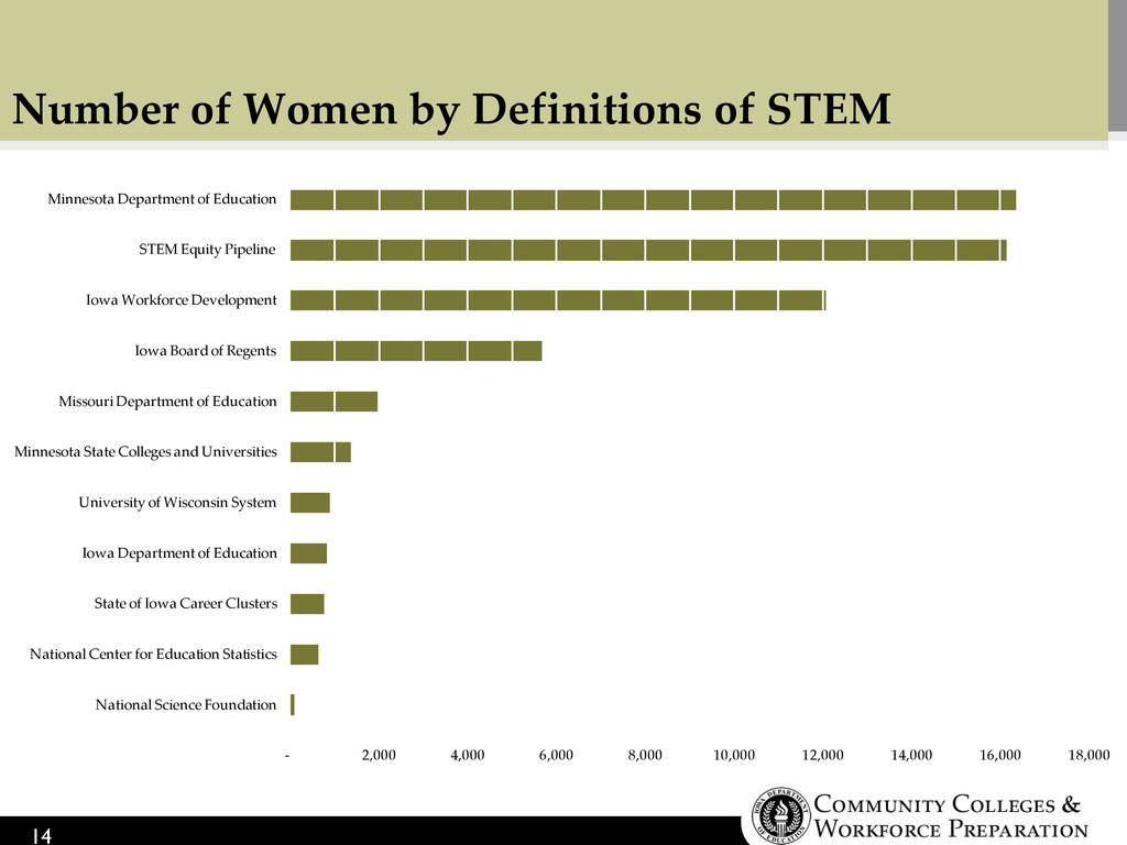 Number of Women by Definitions of STEM 14 - 2,0...