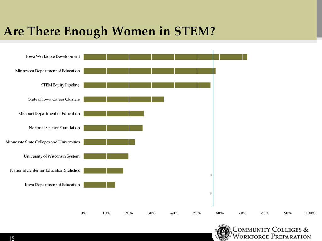 Are There Enough Women in STEM? 15 0% 10% 20% 3...