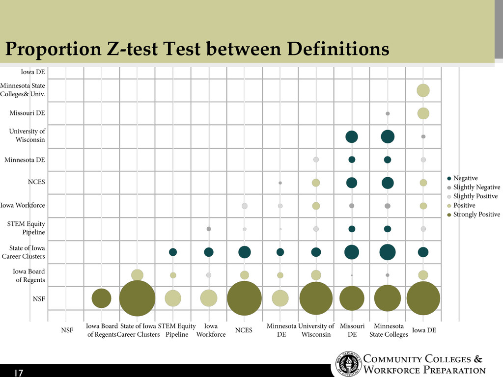 Proportion Z-test Test between Definitions 17