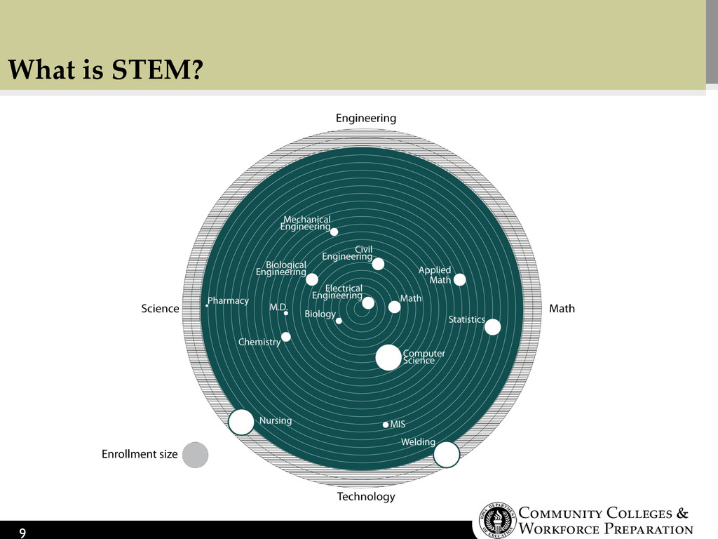 What is STEM? 9