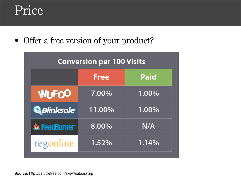 Price • Offer a free version of your product? S...