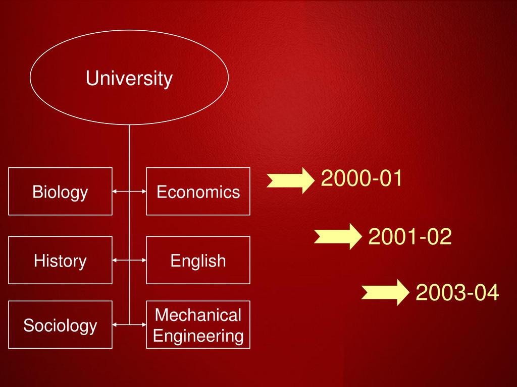 University Biology Economics English History Me...
