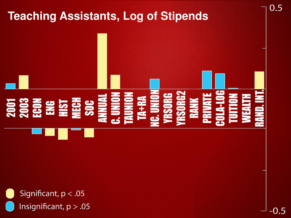 Teaching Assistants, Log of Stipends