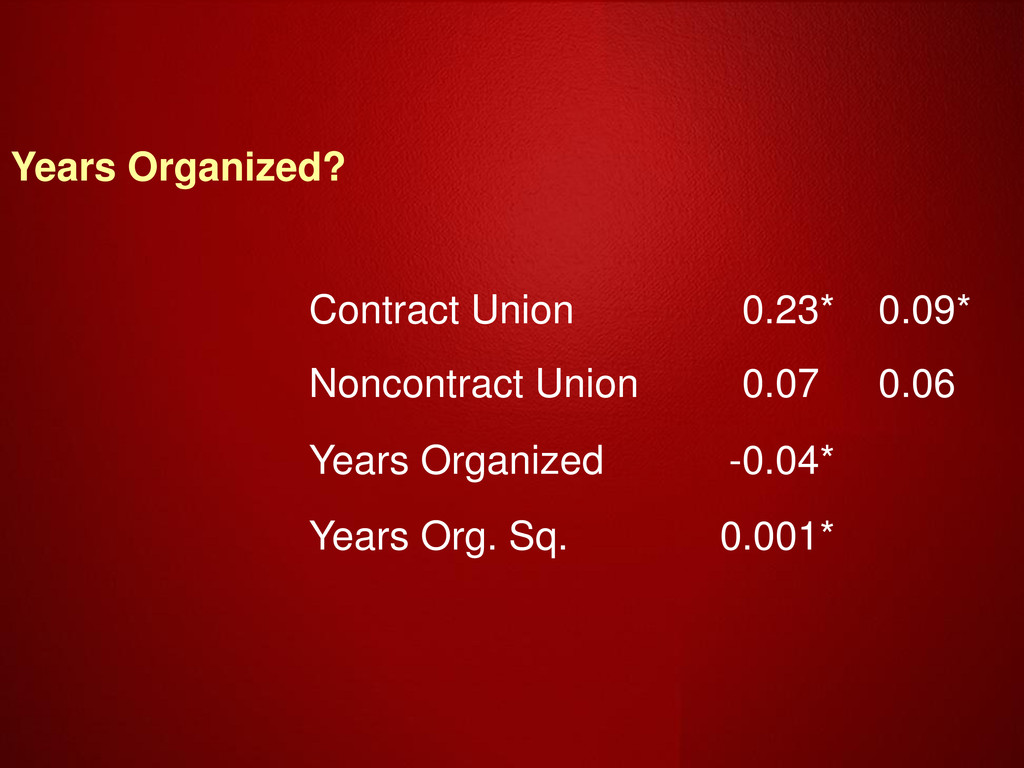 Years Organized? Contract Union 0.23 * 0.09 * N...