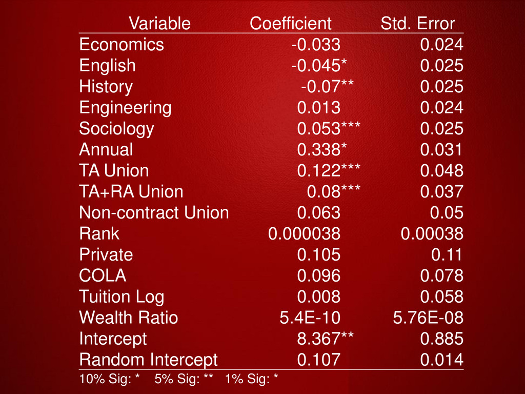 Variable Coefficient Std. Error Economics -0.03...