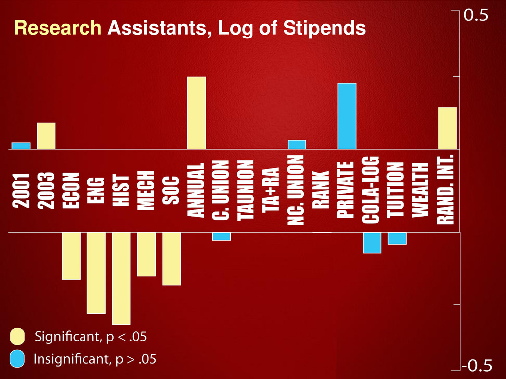 Research Assistants, Log of Stipends Research