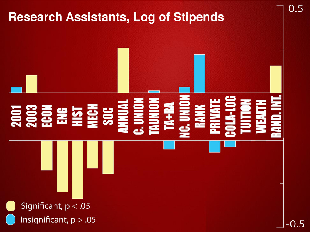 Research Assistants, Log of Stipends