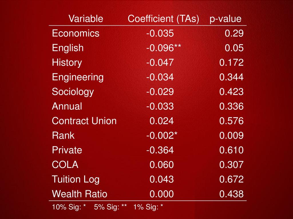 Variable Coefficient (TAs) p-value Economics -0...
