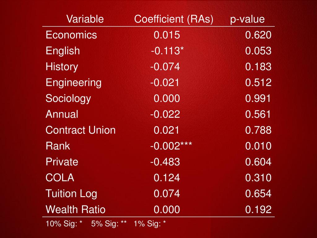 Variable Coefficient (RAs) p-value Economics 0....