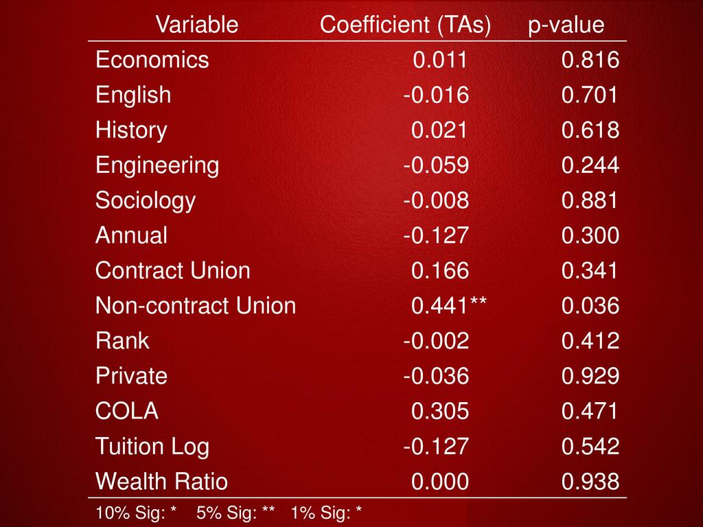 Variable Coefficient (TAs) p-value Economics 0....