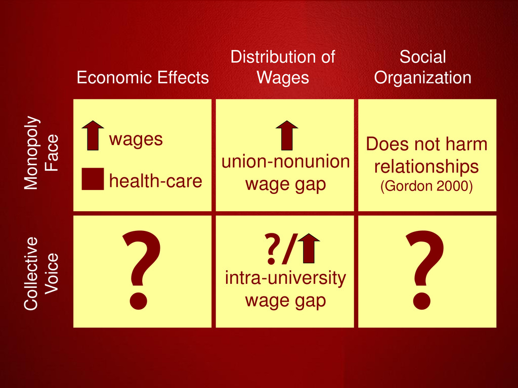 Economic Effects Distribution of Wages Social O...