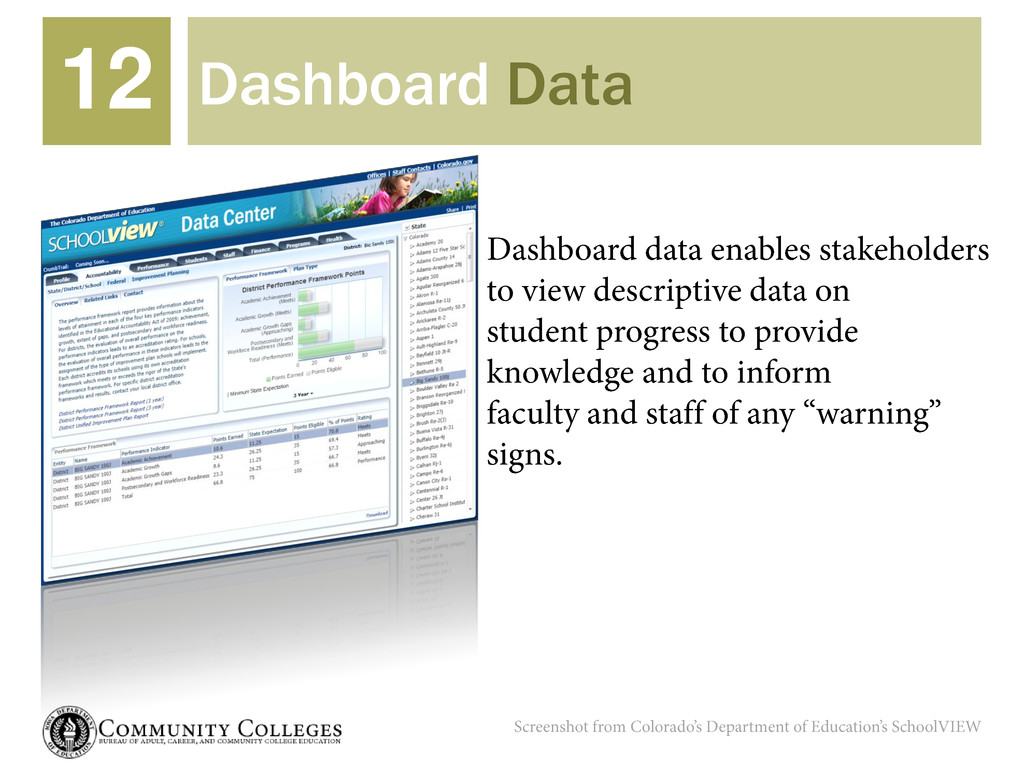 Dashboard Data 12