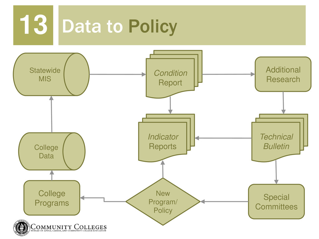Data to Policy 13 College Data Statewide MIS Co...