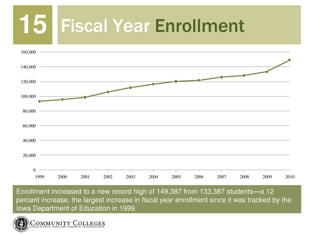 Enrollment increased to a new record high of 14...