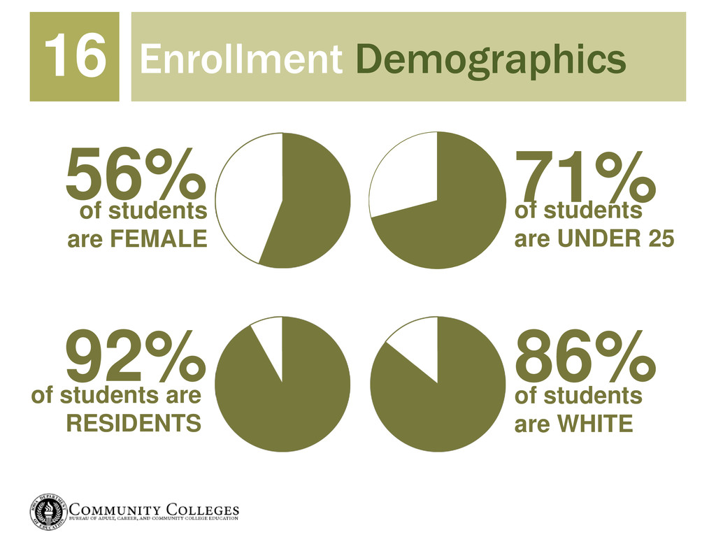 Enrollment Demographics 16 56% 71% 86% 92% of s...