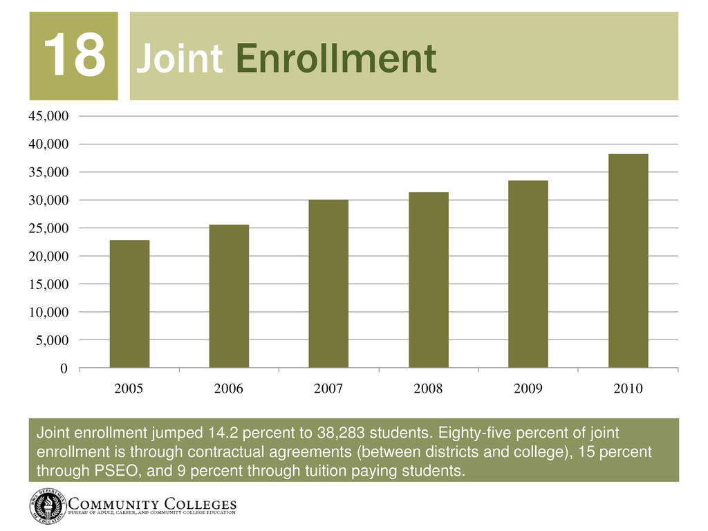Joint enrollment jumped 14.2 percent to 38,283 ...