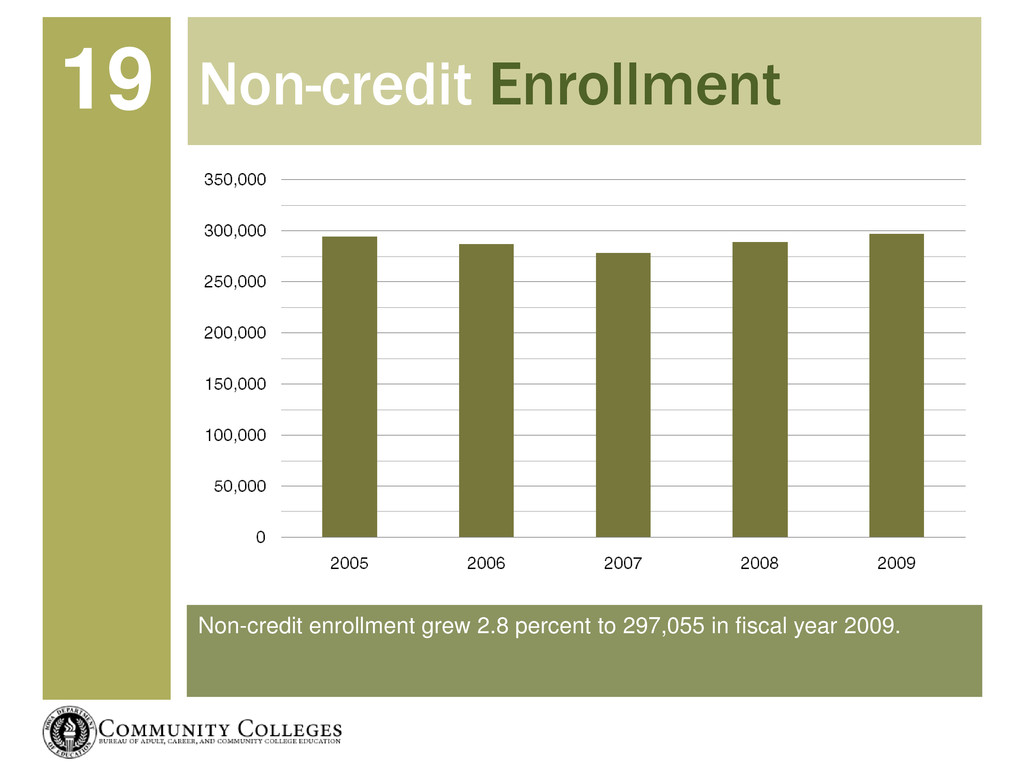 Non-credit enrollment grew 2.8 percent to 297,0...