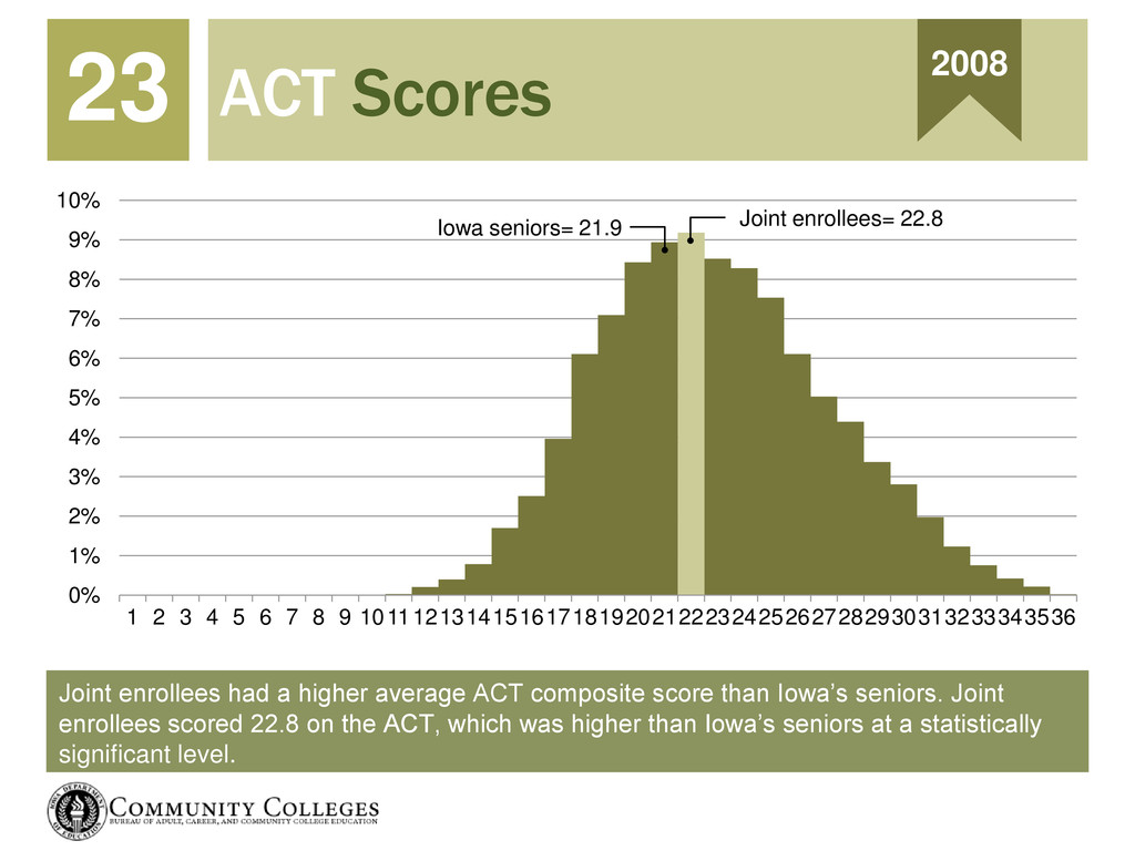 Joint enrollees had a higher average ACT compos...