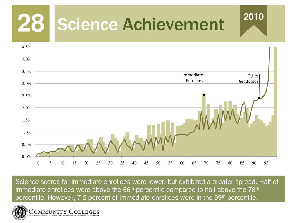 Science scores for immediate enrollees were low...