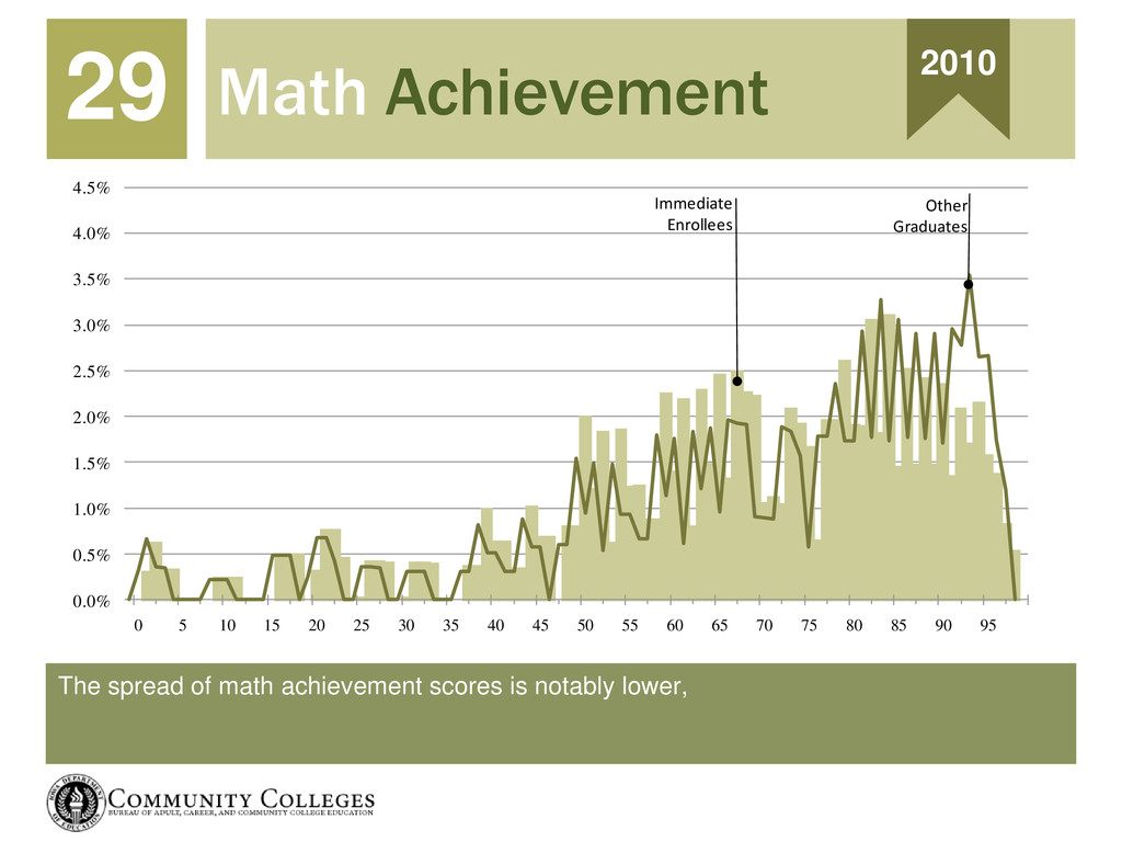 The spread of math achievement scores is notabl...