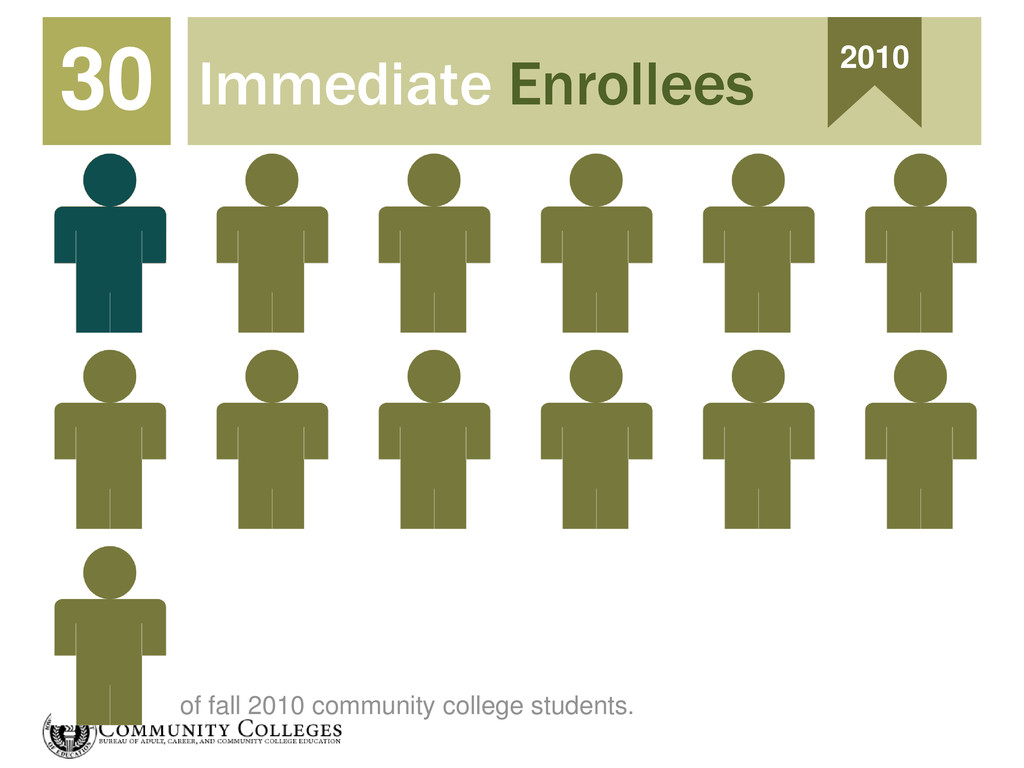 Immediate Enrollees 30 2010 of fall 2010 commun...