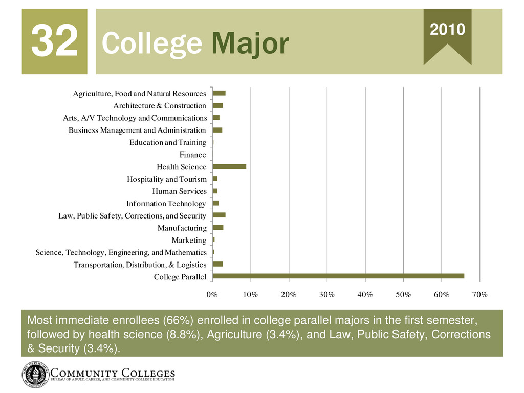 Most immediate enrollees (66%) enrolled in coll...