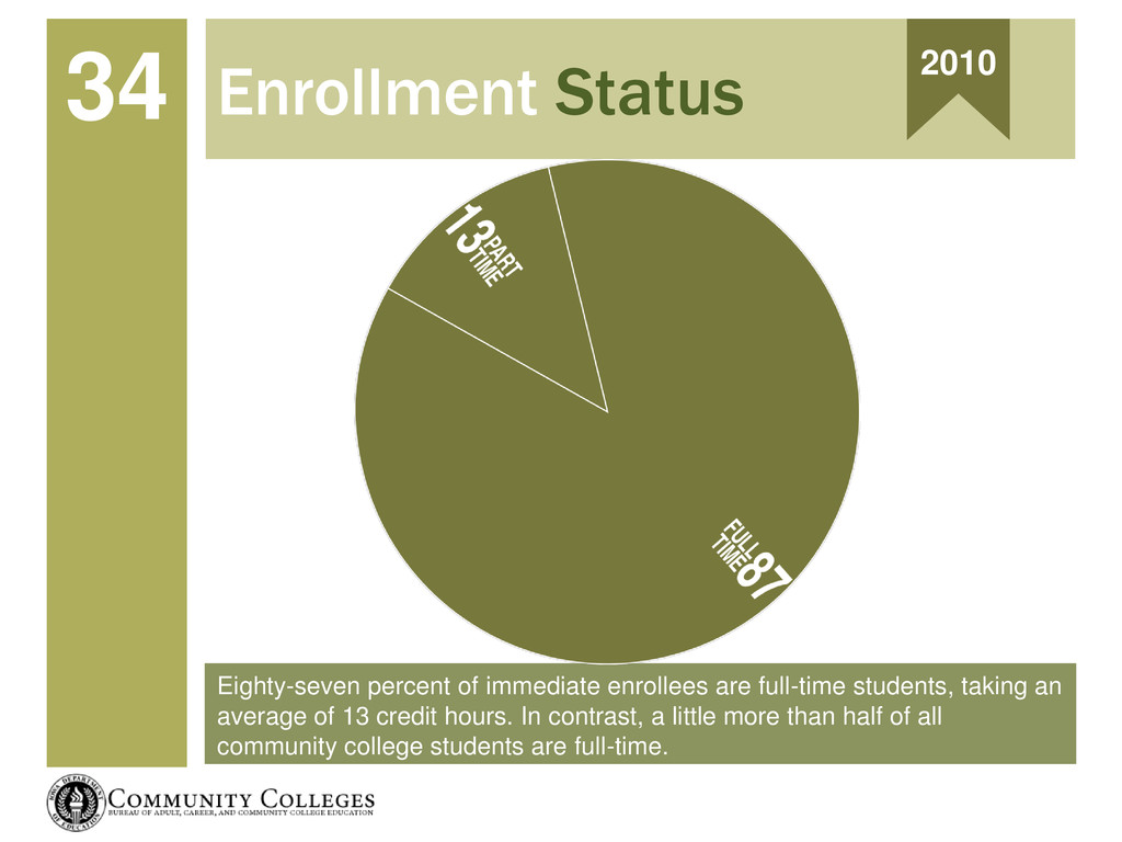Eighty-seven percent of immediate enrollees are...
