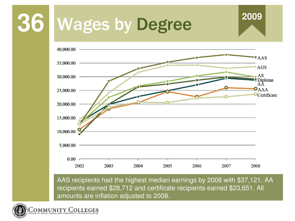 AAS recipients had the highest median earnings ...