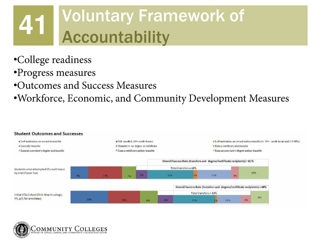 Voluntary Framework of Accountability 41 • • • •