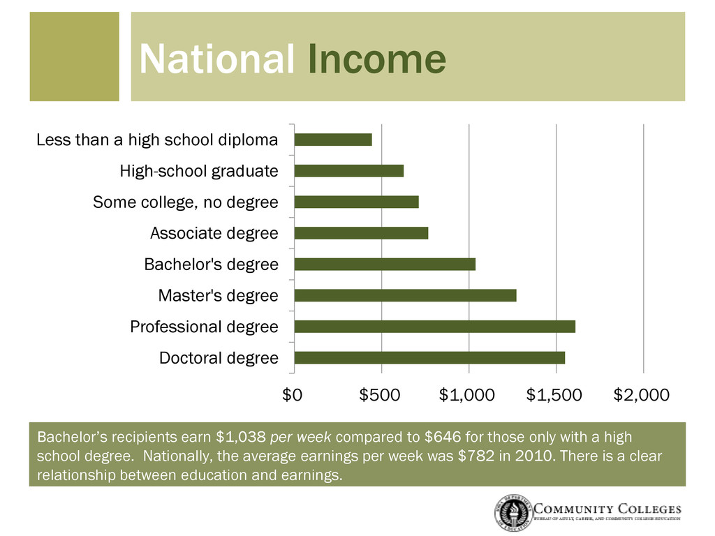 Bachelor's recipients earn $1,038 per week comp...