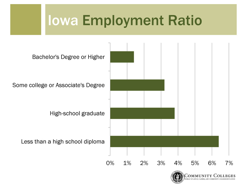 Iowa Employment Ratio 0% 1% 2% 3% 4% 5% 6% 7% L...