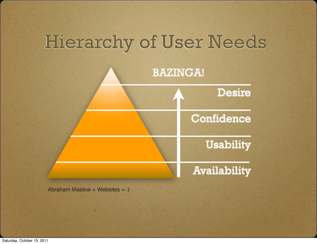 Hierarchy of User Needs Desire Confidence Usabi...